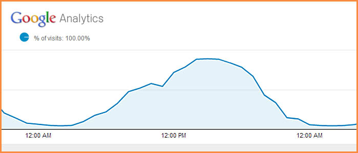 Christmas Day Web Traffic: After Dinner, Drinks